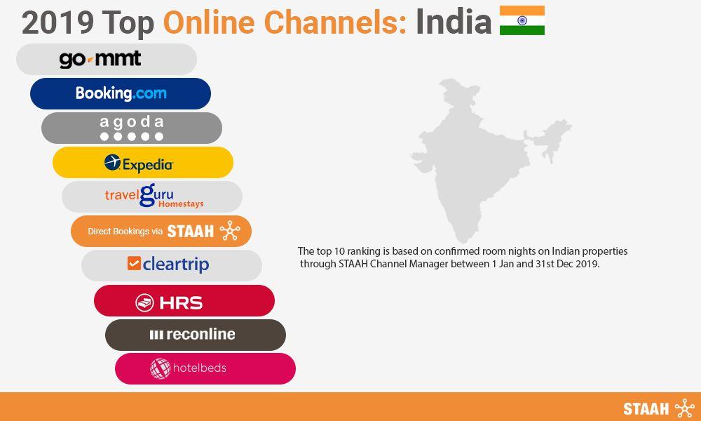 top online channels