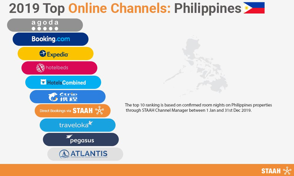 top online channels