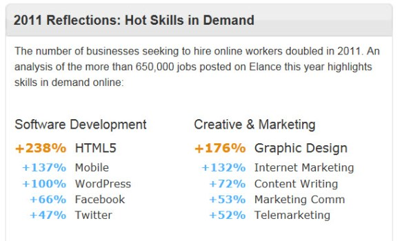Hot Skills in Demand According to 2011 Report by Elance