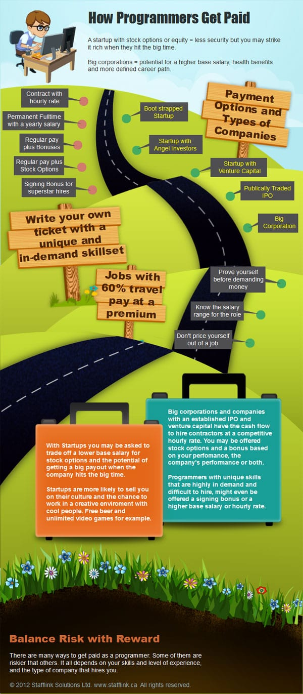 Infographic: How Programmers Get Paid