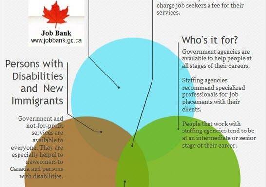 Infographic: Employment Services – Where to Get Help with your Job Search
