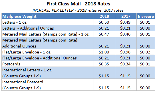 Stamps Automatically Updated With New Usps Rates