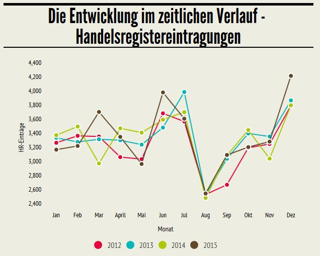 Handelsregisterneueinträge STARTUPS.CH Übersicht Schweiz Dez 2015