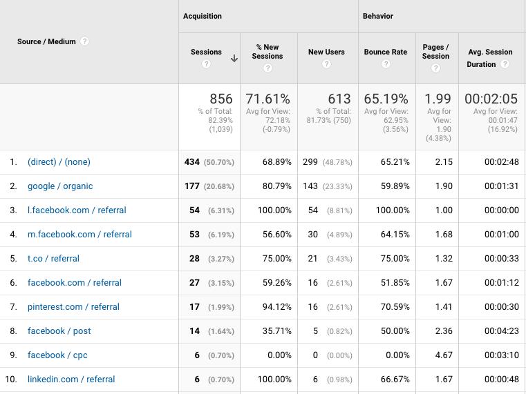 Google Analytic's Source/Medium report.