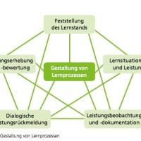 Handreichung zum kompetenzorientierten Unterricht (GS)