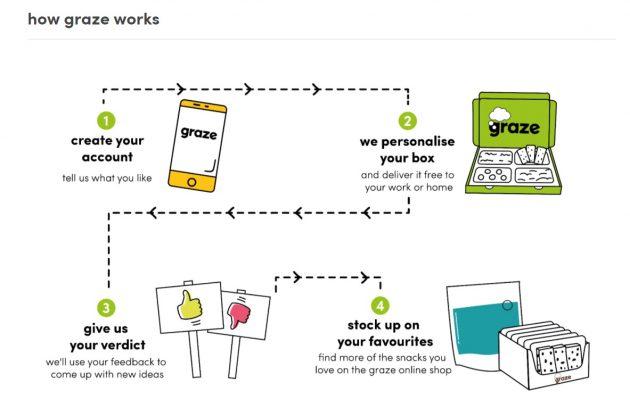 graze-online-store-design-example-4-630x408