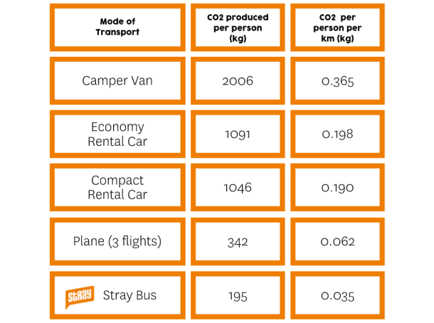 table showing how to travel new zealand sustainably