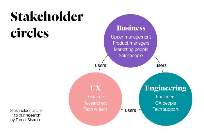 Stakeholder circles Tomer Sharon