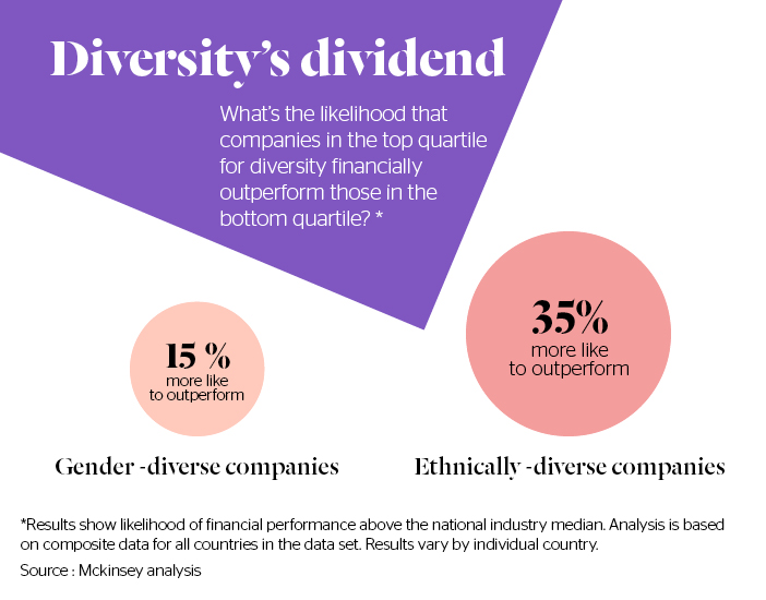 Stylight - Diversity's Dividend by Mckinsey