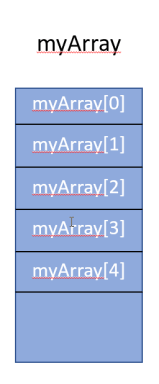 my array