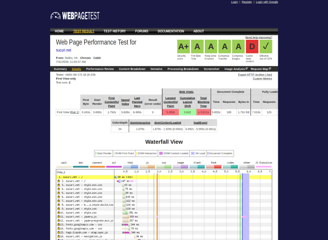Performance test results for website