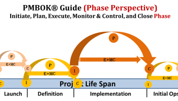 Mapping-the-PMBOK-Process-Groups-Against-a-Sample-Project-Life-Cycle