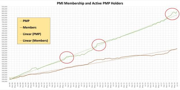 PMP Certification, Project Management Professional Certification