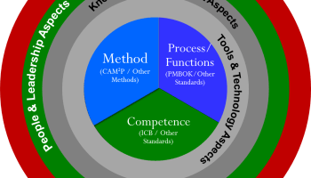 Project-Management-Maturity-Model