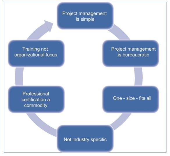 Project Management Challenges