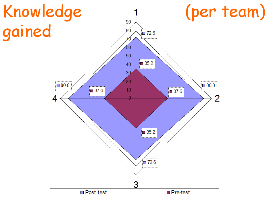 knowledge gained per team