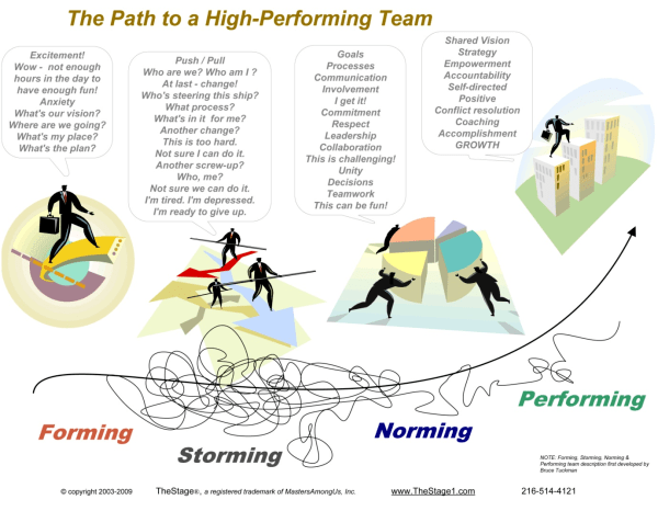 Forming – Storming – Norming – Performing – value first!   600 x 466 png 68kB
