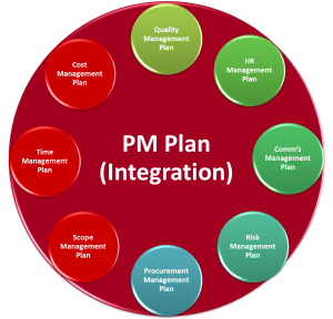Project Management Plan per PMBOK 4