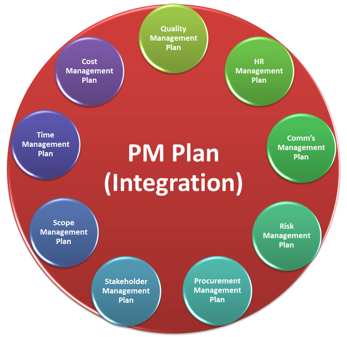 Are the changes from PMBOK® 4 to PMBOK® 5 significant? | Applied Project Management