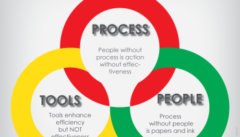 The Interactions of Process - People - Tools