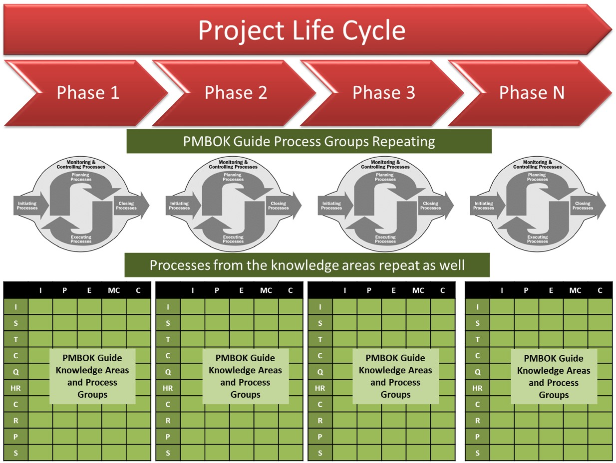 pmbok project phases Process groups 1 the foundations of project management the five phases of project management define goals/specifications initiation plan the project planning.