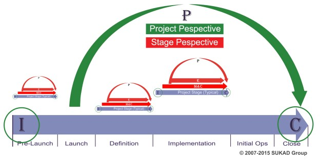Repeating Process Groups on the Project Life Cycle