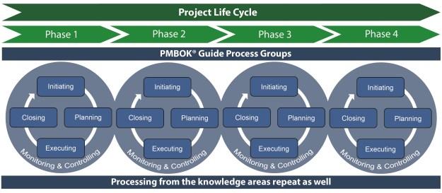 Integrating Project Life Span with Process Groups
