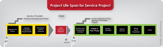 Project-Life-Span-for-Service-Project