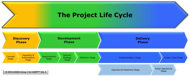 CAM2P Project Life Cycle - 3 Levels