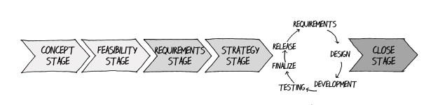 Possible Project Life Cycle Model Integrating Adaptive Principles