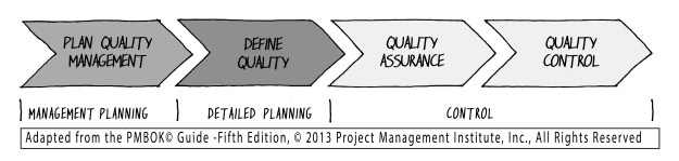 19 Fig 15-3 _ Project quality management processes