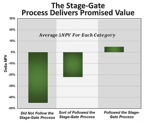 The Impact of Stage-Gate Process on Net-Present Value