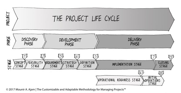 Integrating PMBOK with Project Life Cycle