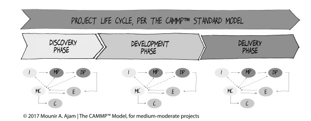 The SUKAD Way™ Model, CAMMP™ (The Customizable and Adaptable Methodology for Managing Projects™)