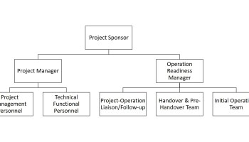 The Extended Project Team