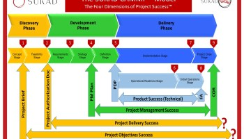 Four Dimensions of Project Success
