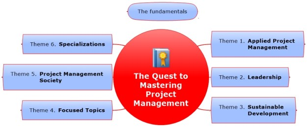 The PM Quest | Mastering Project Management