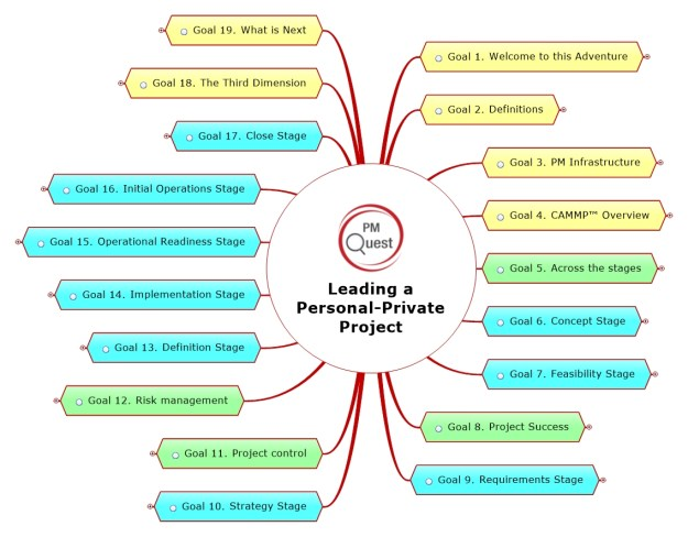 How to lead a personal, private project using the SUKAD Way?