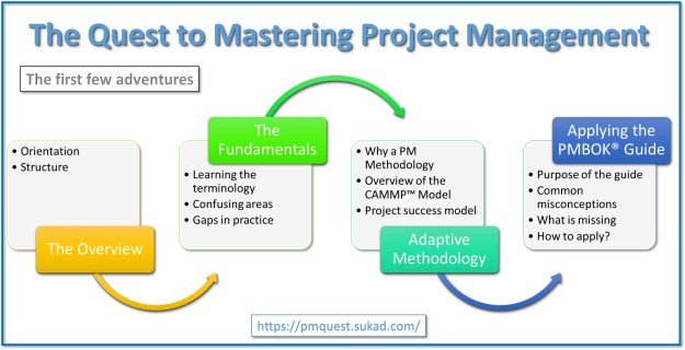PM Quest | The Quest to Mastering Project Management