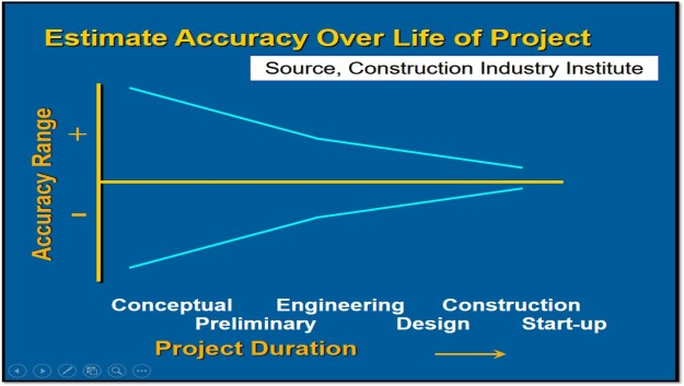Relationship between scope definition, uncertainty, and estimate accuracy across the project life cycle