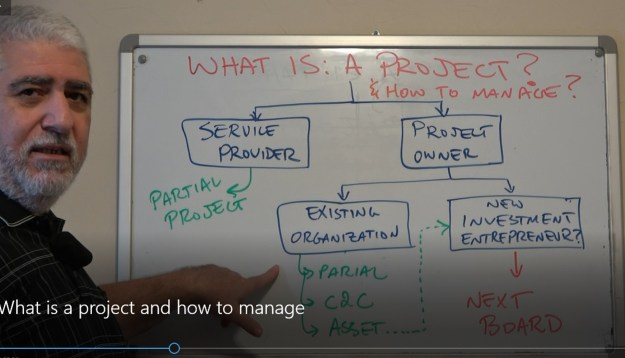 What is a project and how to manage or lead one? | what does the term project mean?