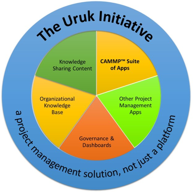 The Uruk PPM Platform