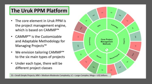 The Uruk PPM Platform, Tailored Methods
