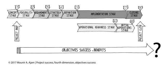Objectives Success, per the CAMMP and the SUKAD Way Project Management Framework