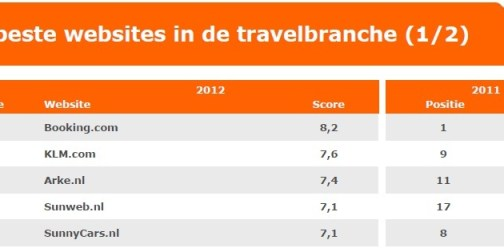 WUA beste websites in de Travelbranche