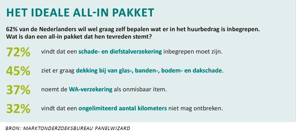 Ideale all in pakket huurauto volgens Nederlander