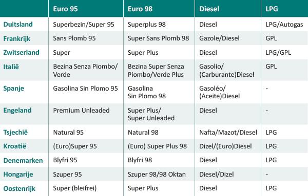 benzine of diesel tabel brandstof