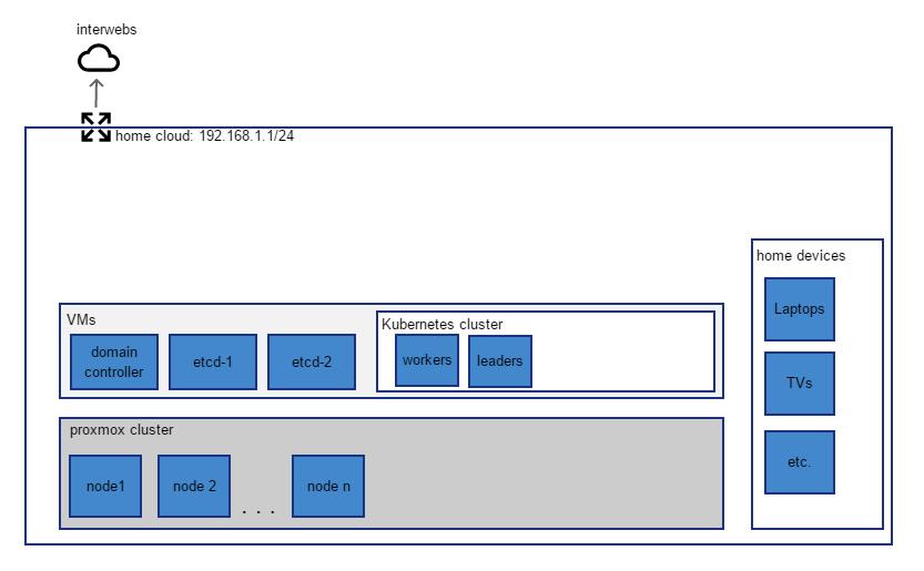 General configuration