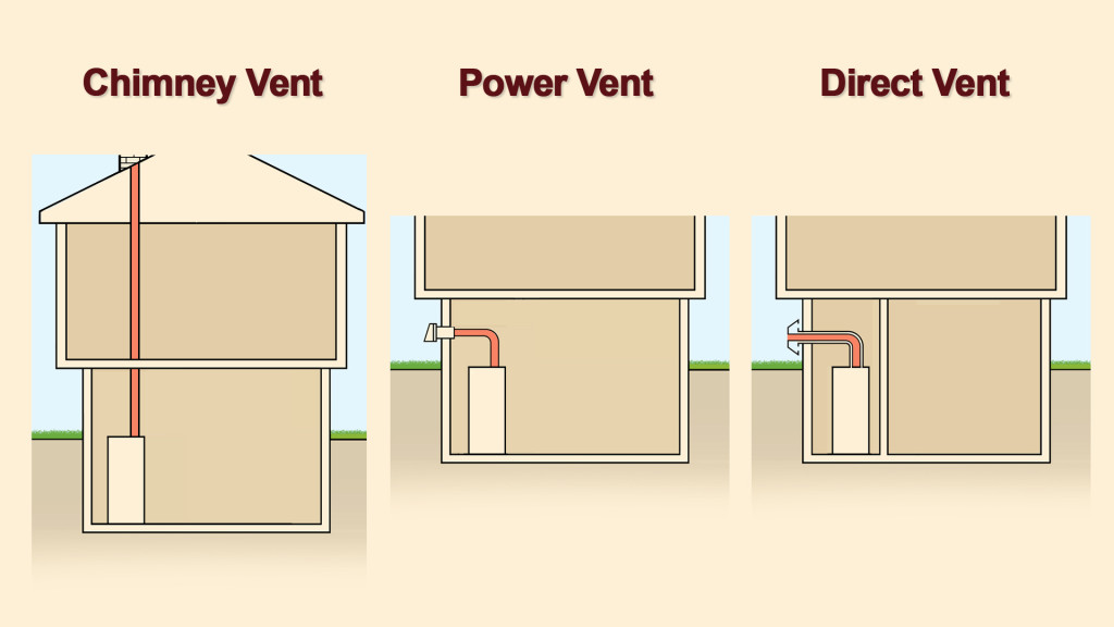 Image Result For Can You Put A Power Vent On Any Water Heater