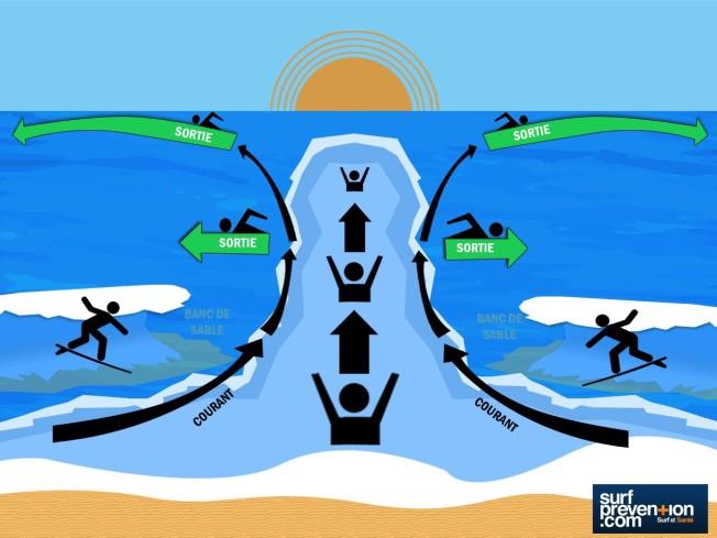 courant baine surf prevention